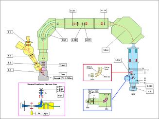 swisssims diagram